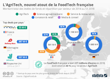 Infographie - foodtech repartition levees de fonds par secteur
