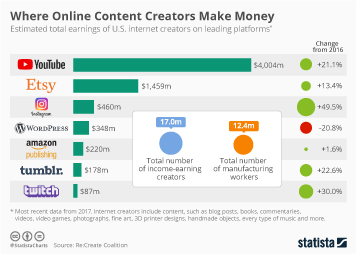 Infographic - online content creation earnings