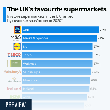Infographic - UK favourite supermarkets