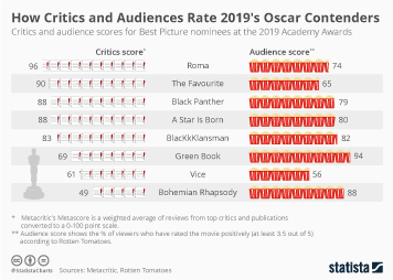 Infographic: How Critics and Audiences Rate 2019's Oscar Contenders | Statista
