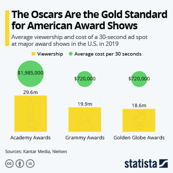 Infographic - The Oscars Are the Gold Standard for American Award Shows