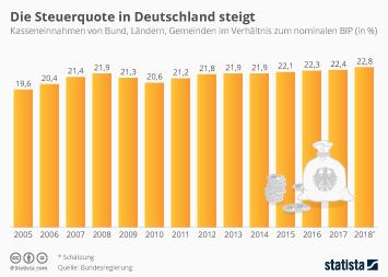 Infografik - Steuerquote in Deutschland