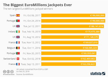 Infographic - the ten largest EuroMillions jackpot winners