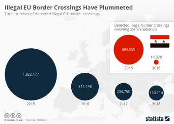 Infographic - total number of detected illegal EU border crossings