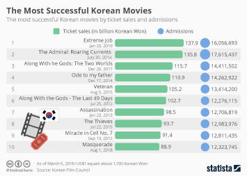 Comedy Extreme Job Is Now the Highest-Grossing Korean Movie of All Time