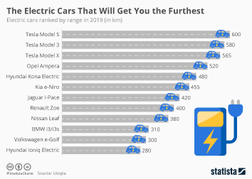 Infographic: The Electric Cars That Will Get You the Furthest | Statista
