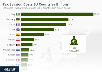 Infographic - Tax Evasion Cost to EU Countries