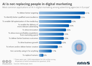 Infographic: AI Is Not Replacing People in Digital Marketing | Statista