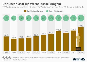 Infografik: Der Oscar lässt die Werbe-Kasse klingeln | Statista