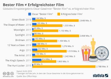 Infografik - Einspielergebnis Oscar-Gewinner Bester Film vs erfolgreichster Film