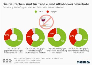 Infografik - Umfrage Tabak- und Alkoholwerbeverbot