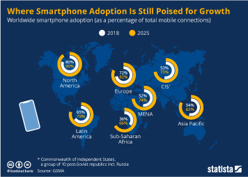 Infographic - Smartphone adoption by world region