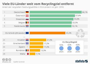 Infografik - Recycelte Siedlungsabfälle in EU-Ländern