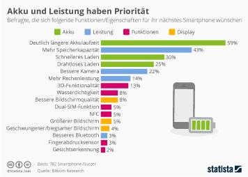 Infografik - Funktionen die sich Verbraucher für ihr nächstes Smartphone wünschen