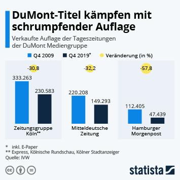 Infografik - verkaufte Auflage der Tageszeitungen der DuMont Mediengruppe