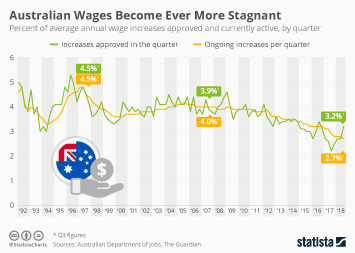 Infographic - wage increases in Australia