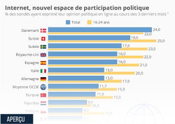 Infographie - utilisation internet reseaux sociaux pour exprimer opinion politique