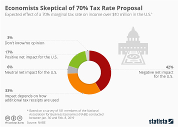 Infographic - Expected effect of a 70 percent marginal tax rate