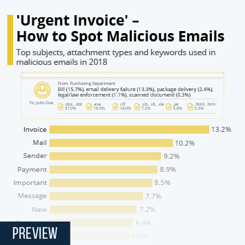 Infographic - Malicious email content