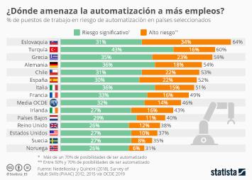 Infografía - Puestos de trabajo en riesgo de automatización