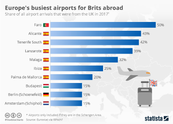 Infographic - Europes busiest airports for Brits abroad