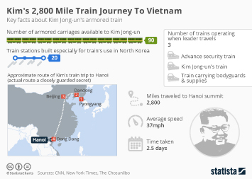 Infographic: Kim's 2,800 Mile Train Journey To Vietnam  | Statista