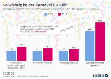 So wichtig ist der Karneval für Köln