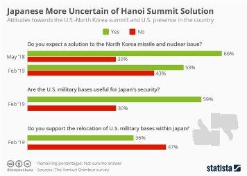 Infographic - Japanese attitudes towards U.S.-North Korea summit and U.S. military