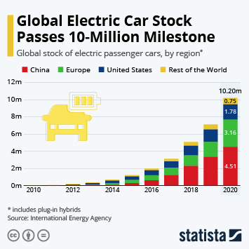 Infographic - global electric car ownership