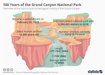 Infographic - grand canyon national park