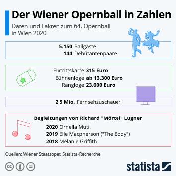Infografik: Der Wiener Opernball in Zahlen | Statista