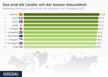 Infografik - Länder mit der besten Gesundheit