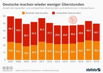 Infografik - Überstunden je Arbeitnehmer in Deutschland