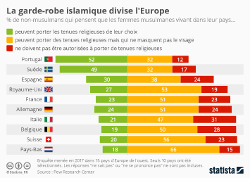 Infographie - opinion voile islamique hijab burqa