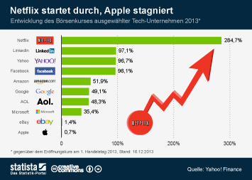Infografik: Netflix startet durch, Apple stagniert | Statista