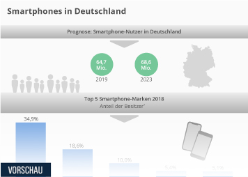 Infografik - ausgewählte Daten zur Smartphone-Nutzung in Deutschland