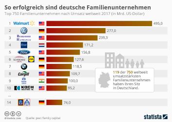 Infografik - Die erfolgreichsten Familienunternehmen weltweit nach Umsatz