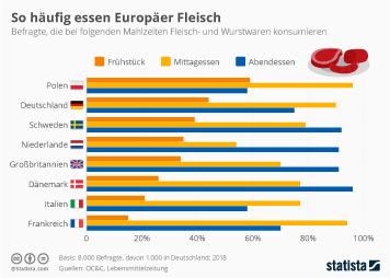 Infografik - So häufig essen Europäer Fleisch