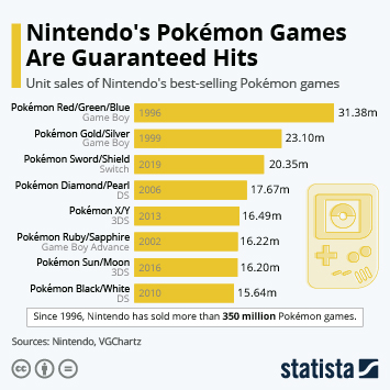 Link to Nintendo's Pokémon Games Are Guaranteed Hits Infographic