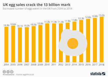 Egg Industry Infographic - UK egg sales crack the 13 billion mark