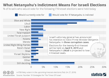Infographic -  share of Israelis who would vote for the following