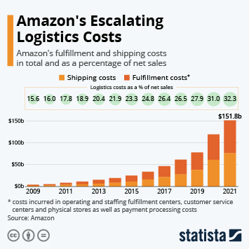 Infographic: Amazon's Escalating Logistics Costs | Statista