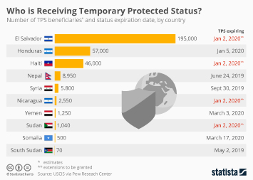 Infographic: U.S. Government to Extend 250,000 Temporary Visas After Lost Court Case | Statista