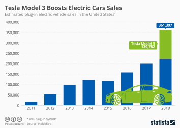 Infographic - Electric vehicle sales in the US