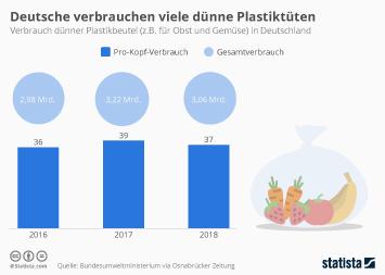 Infografik: Deutsche verbrauchen viele dünne Plastiktüten | Statista