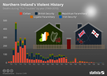 Northern Ireland's Violent History