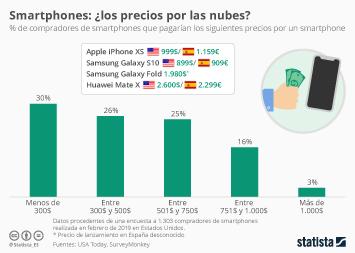 Infografía - Precios que pagarían los compradores por un smartphone
