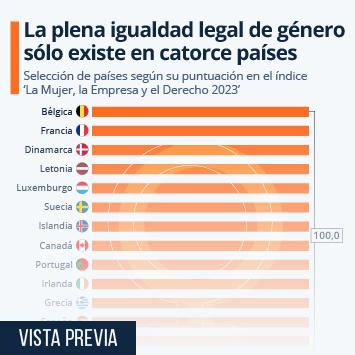 Infografía - Países con leyes más igualitarias para las mujeres