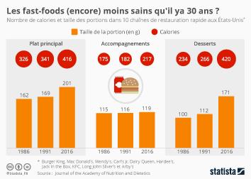 Infographie - evolution du nombre de calories et de la taille des portions US