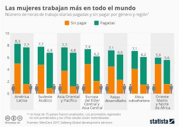 Infografía - Número de horas de trabajode hombres y mujeres